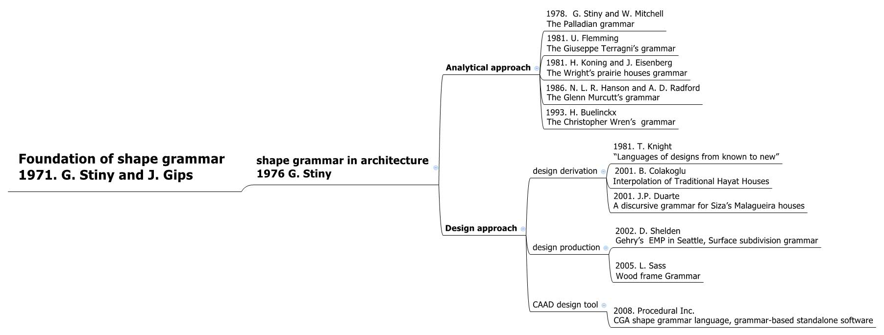 Shape Grammar In Contemporary Architectural Theory And Design